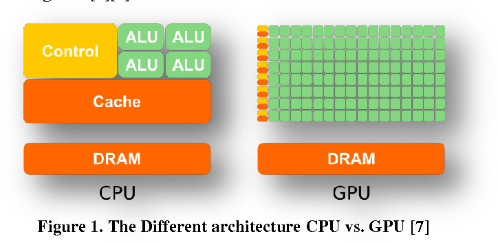 Parallelizing rsa algorithm on multicore cpu and gpu semantic scholar figure 1 ccuart Choice Image