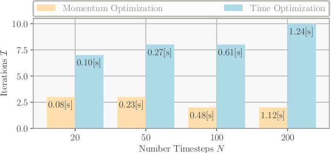 Figure 1 for Efficient Multi-Contact Pattern Generation with Sequential Convex Approximations of the Centroidal Dynamics