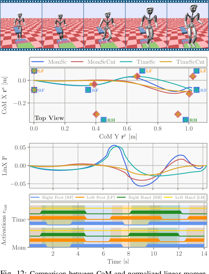 Figure 3 for Efficient Multi-Contact Pattern Generation with Sequential Convex Approximations of the Centroidal Dynamics