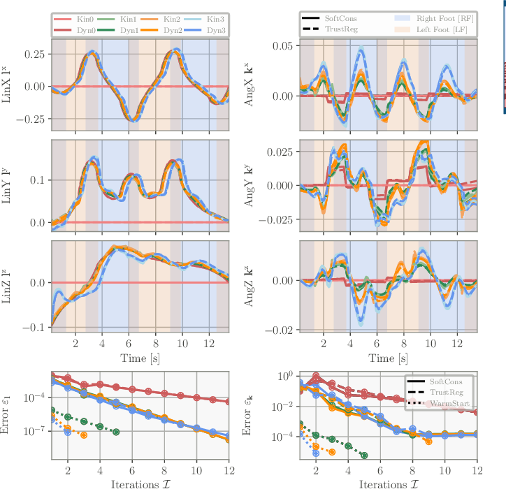 Figure 4 for Efficient Multi-Contact Pattern Generation with Sequential Convex Approximations of the Centroidal Dynamics