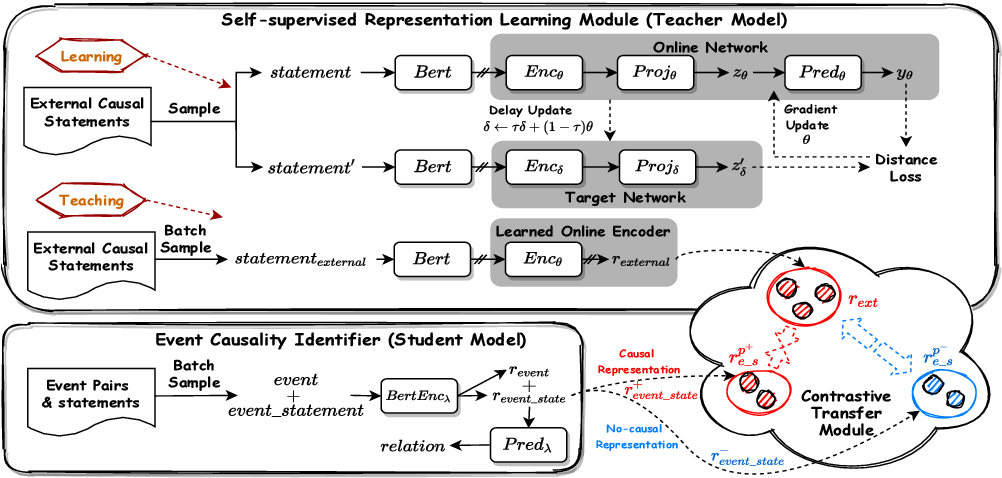Figure 3 for Improving Event Causality Identification via Self-Supervised Representation Learning on External Causal Statement