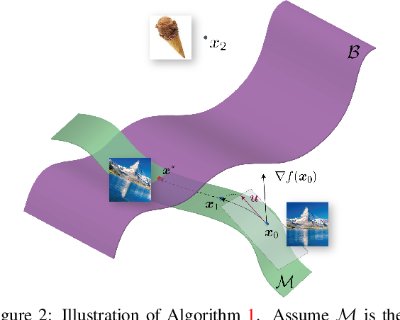 Figure 3 for Geometric robustness of deep networks: analysis and improvement