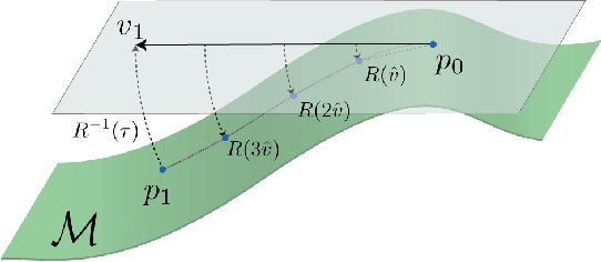 Figure 4 for Geometric robustness of deep networks: analysis and improvement