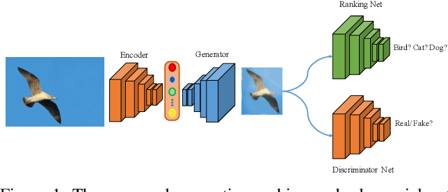 Figure 1 for Weakly Supervised Object Discovery by Generative Adversarial & Ranking Networks