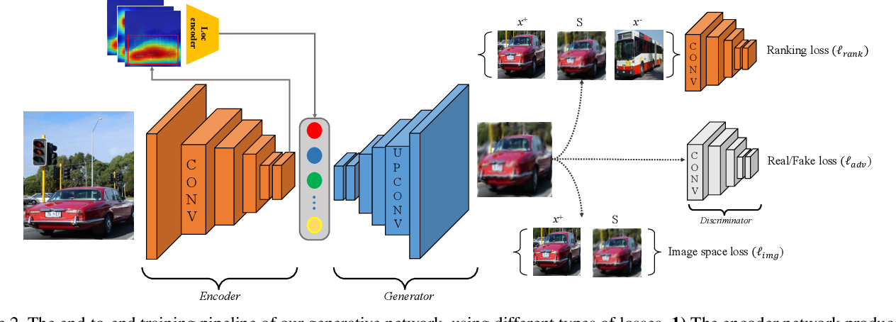 Figure 3 for Weakly Supervised Object Discovery by Generative Adversarial & Ranking Networks