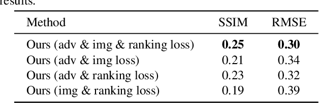 Figure 4 for Weakly Supervised Object Discovery by Generative Adversarial & Ranking Networks