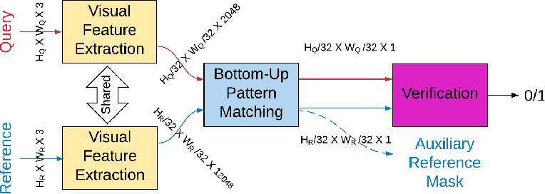 Figure 2 for Image-to-GPS Verification Through A Bottom-Up Pattern Matching Network