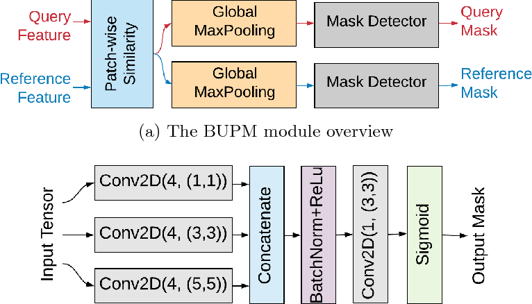Figure 4 for Image-to-GPS Verification Through A Bottom-Up Pattern Matching Network
