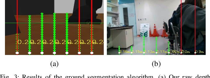 Figure 4 for Real-Time Navigation System for a Low-Cost Mobile Robot with an RGB-D Camera