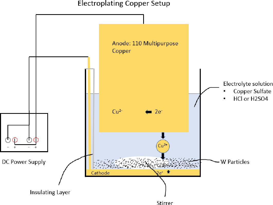 PDF] Electroplating of Copper on Tungsten Powder - Semantic Scholar