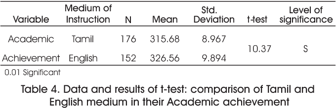 Table 4 from Relationship of Perceptual Learning Styles and