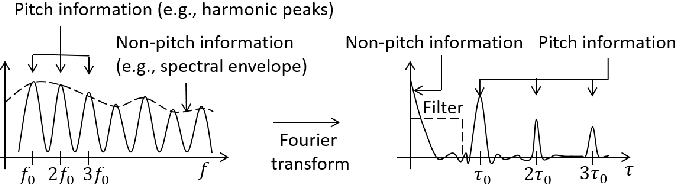 Figure 1 for Between Homomorphic Signal Processing and Deep Neural Networks: Constructing Deep Algorithms for Polyphonic Music Transcription