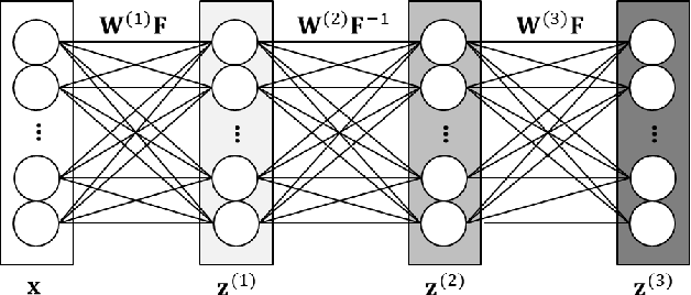 Figure 2 for Between Homomorphic Signal Processing and Deep Neural Networks: Constructing Deep Algorithms for Polyphonic Music Transcription