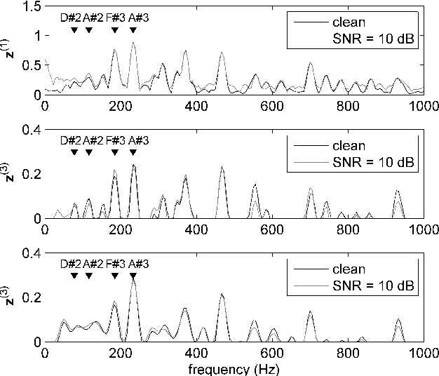 Figure 3 for Between Homomorphic Signal Processing and Deep Neural Networks: Constructing Deep Algorithms for Polyphonic Music Transcription