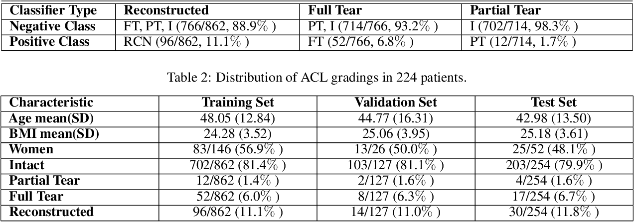 Figure 3 for Hierarchical Severity Staging of Anterior Cruciate Ligament Injuries using Deep Learning with MRI Images