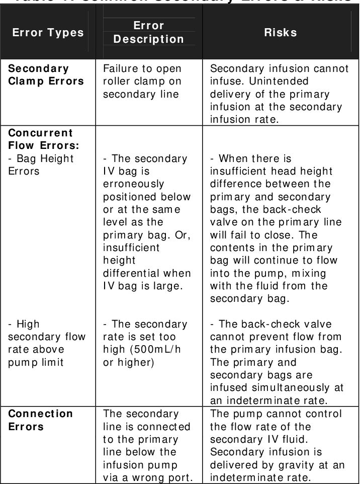 Figure 1 from Mitigating Risks Associated with Secondary Intravenous
