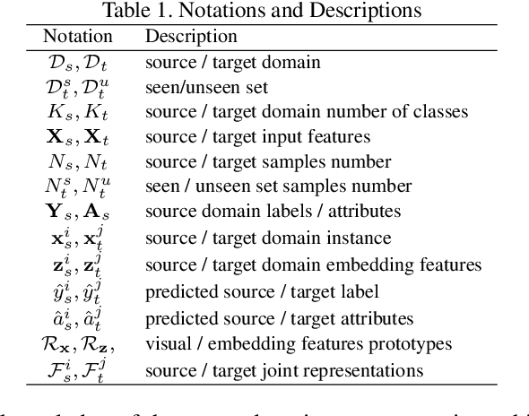 Figure 1 for Towards Novel Target Discovery Through Open-Set Domain Adaptation
