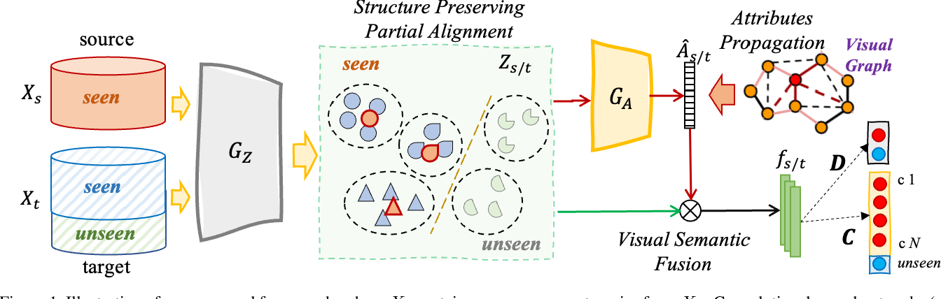 Figure 2 for Towards Novel Target Discovery Through Open-Set Domain Adaptation