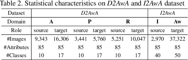 Figure 3 for Towards Novel Target Discovery Through Open-Set Domain Adaptation