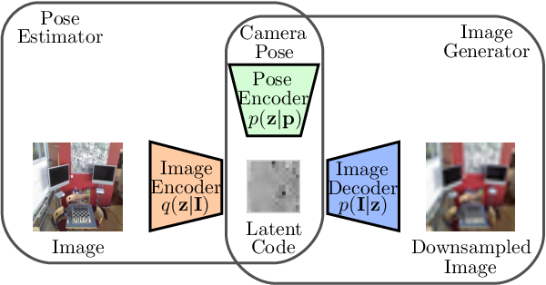 Figure 1 for A Generative Map for Image-based Camera Localization