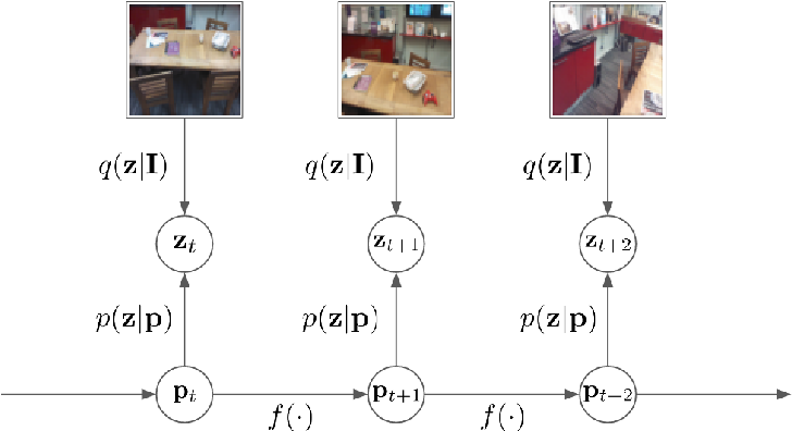 Figure 3 for A Generative Map for Image-based Camera Localization