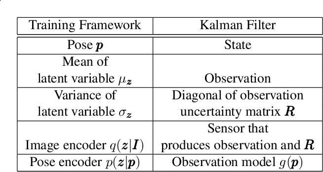Figure 2 for A Generative Map for Image-based Camera Localization