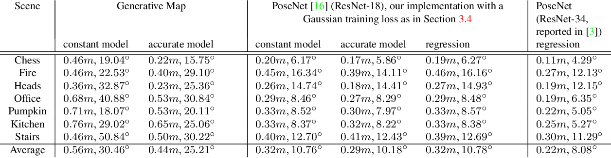 Figure 4 for A Generative Map for Image-based Camera Localization