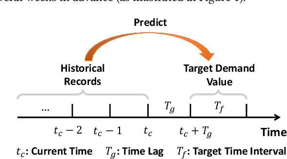 Figure 1 for Relation-aware Meta-learning for Market Segment Demand Prediction with Limited Records