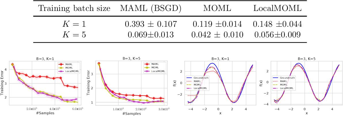 Figure 2 for Memory-based Optimization Methods for Model-Agnostic Meta-Learning