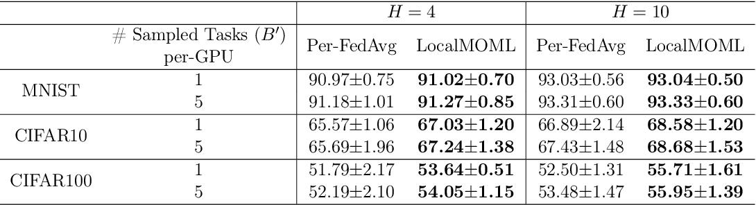 Figure 4 for Memory-based Optimization Methods for Model-Agnostic Meta-Learning