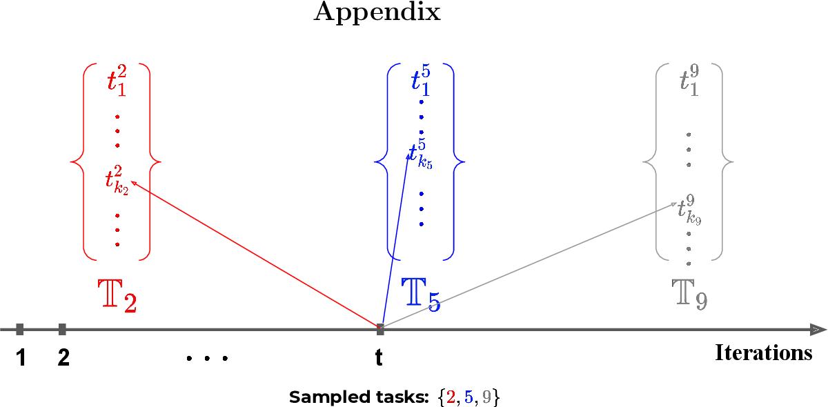 Figure 3 for Memory-based Optimization Methods for Model-Agnostic Meta-Learning