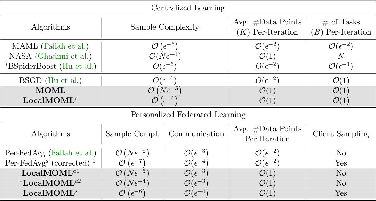 Figure 1 for Memory-based Optimization Methods for Model-Agnostic Meta-Learning