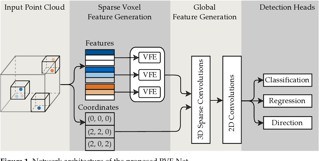 Figure 1 for Radar Voxel Fusion for 3D Object Detection