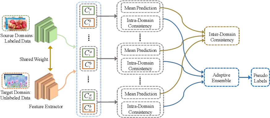 Figure 1 for Domain Consistency Regularization for Unsupervised Multi-source Domain Adaptive Classification