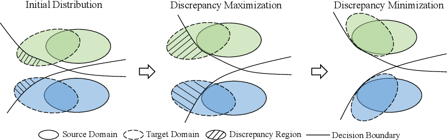 Figure 3 for Domain Consistency Regularization for Unsupervised Multi-source Domain Adaptive Classification