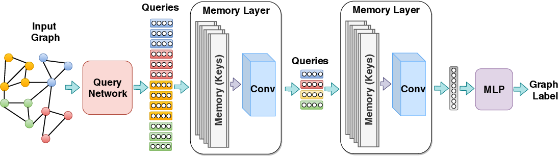 Figure 1 for Memory-Based Graph Networks