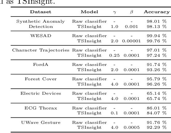 Figure 4 for TSInsight: A local-global attribution framework for interpretability in time-series data