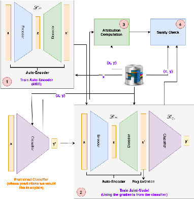 Figure 1 for TSInsight: A local-global attribution framework for interpretability in time-series data