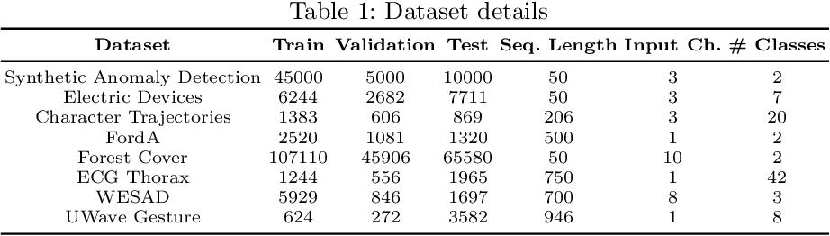 Figure 2 for TSInsight: A local-global attribution framework for interpretability in time-series data