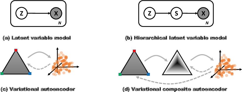 Figure 1 for Variational Composite Autoencoders
