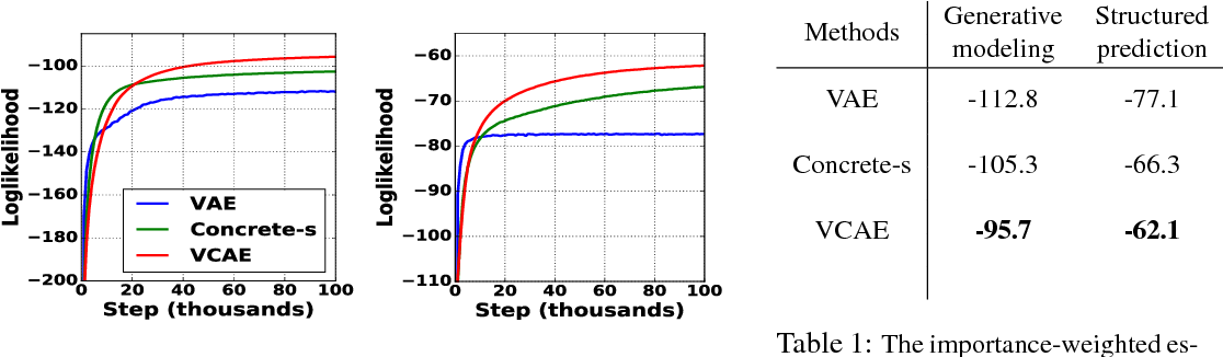 Figure 2 for Variational Composite Autoencoders