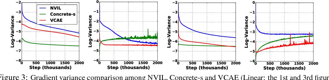 Figure 4 for Variational Composite Autoencoders