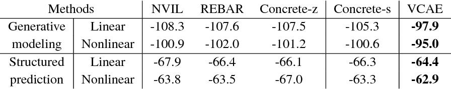 Figure 3 for Variational Composite Autoencoders