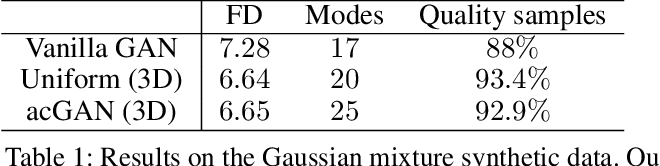 Figure 2 for On-line Adaptative Curriculum Learning for GANs