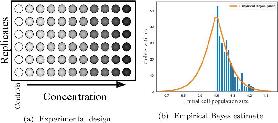 Figure 3 for Bayesian Tensor Filtering: Smooth, Locally-Adaptive Factorization of Functional Matrices