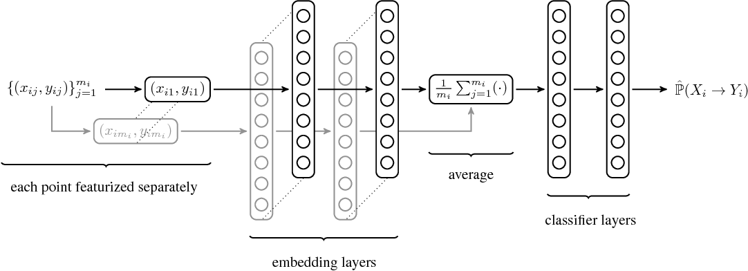 Figure 3 for Discovering Causal Signals in Images