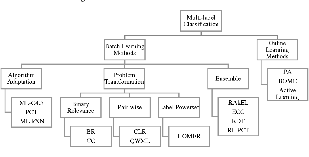 Figure 1 for A novel online multi-label classifier for high-speed streaming data applications