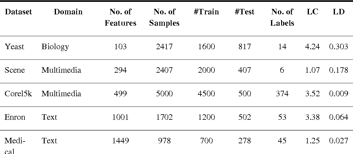 Figure 2 for A novel online multi-label classifier for high-speed streaming data applications