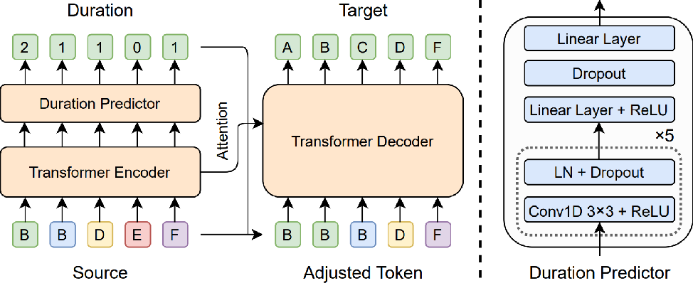 Figure 3 for FastCorrect: Fast Error Correction with Edit Alignment for Automatic Speech Recognition