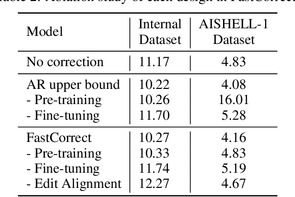 Figure 4 for FastCorrect: Fast Error Correction with Edit Alignment for Automatic Speech Recognition